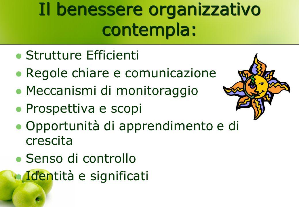 Il benessere organizzativo contempla: Strutture Efficienti Regole chiare e comunicazione Meccanismi di monitoraggio Prospettiva e scopi Opportunità di
