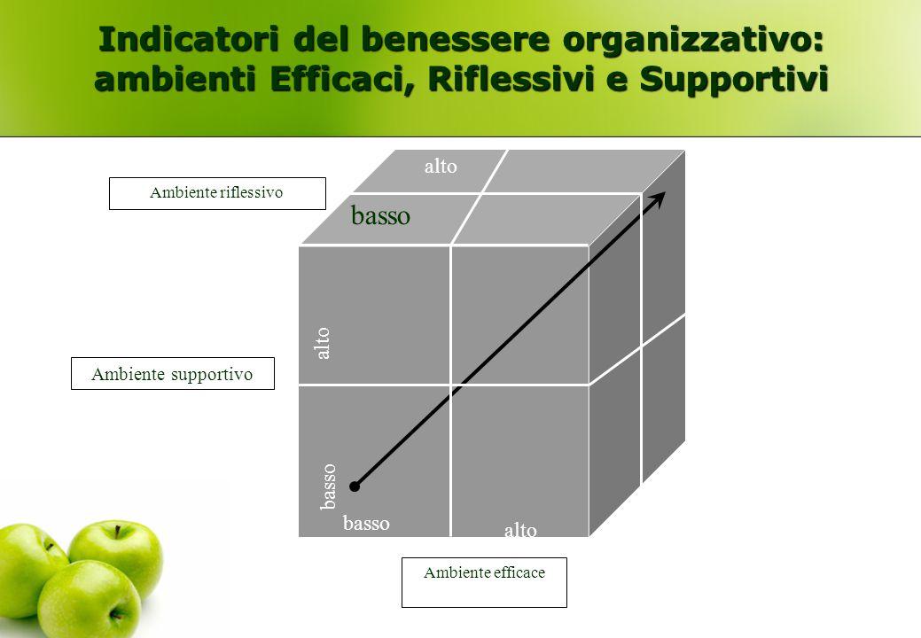 basso alto basso Ambiente efficace Ambiente supportivo Ambiente riflessivo Indicatori del benessere organizzativo: ambienti Efficaci, Riflessivi e Sup
