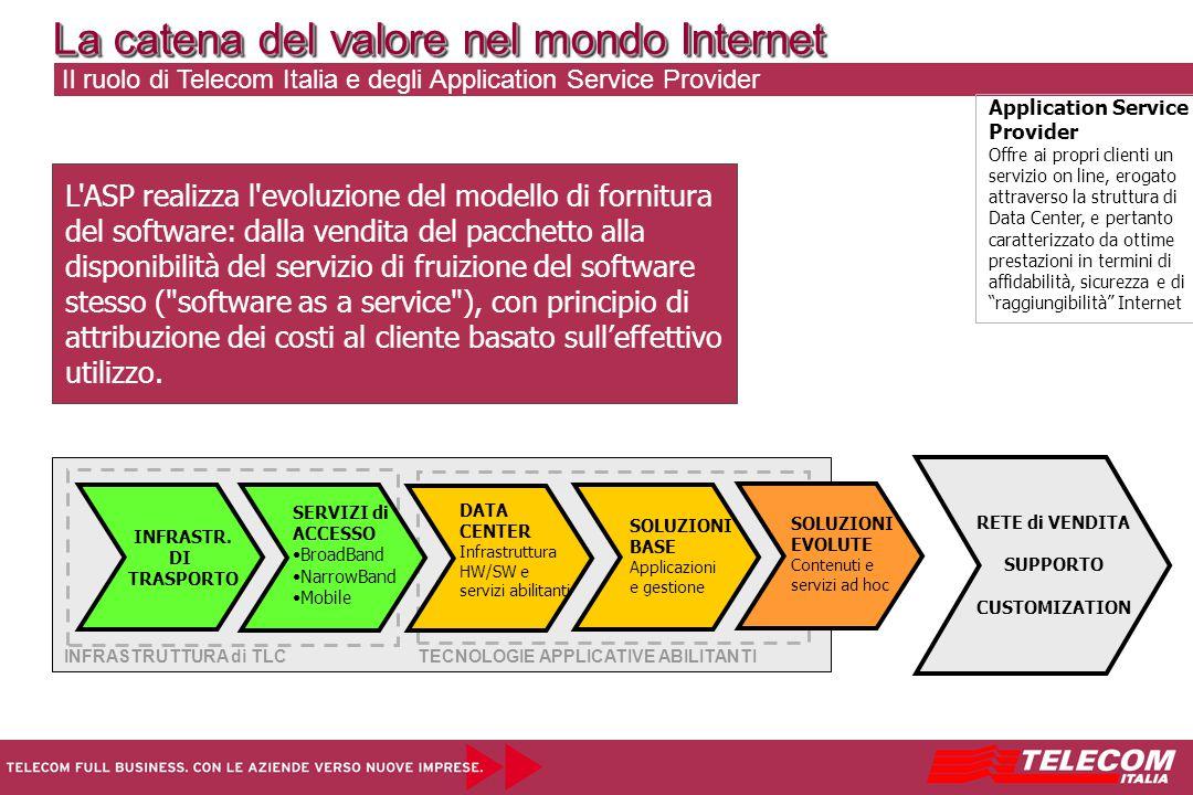 La catena del valore nel mondo Internet Il ruolo di Telecom Italia e degli Application Service Provider L ASP realizza l evoluzione del modello di fornitura del software: dalla vendita del pacchetto alla disponibilità del servizio di fruizione del software stesso ( software as a service ), con principio di attribuzione dei costi al cliente basato sull'effettivo utilizzo.