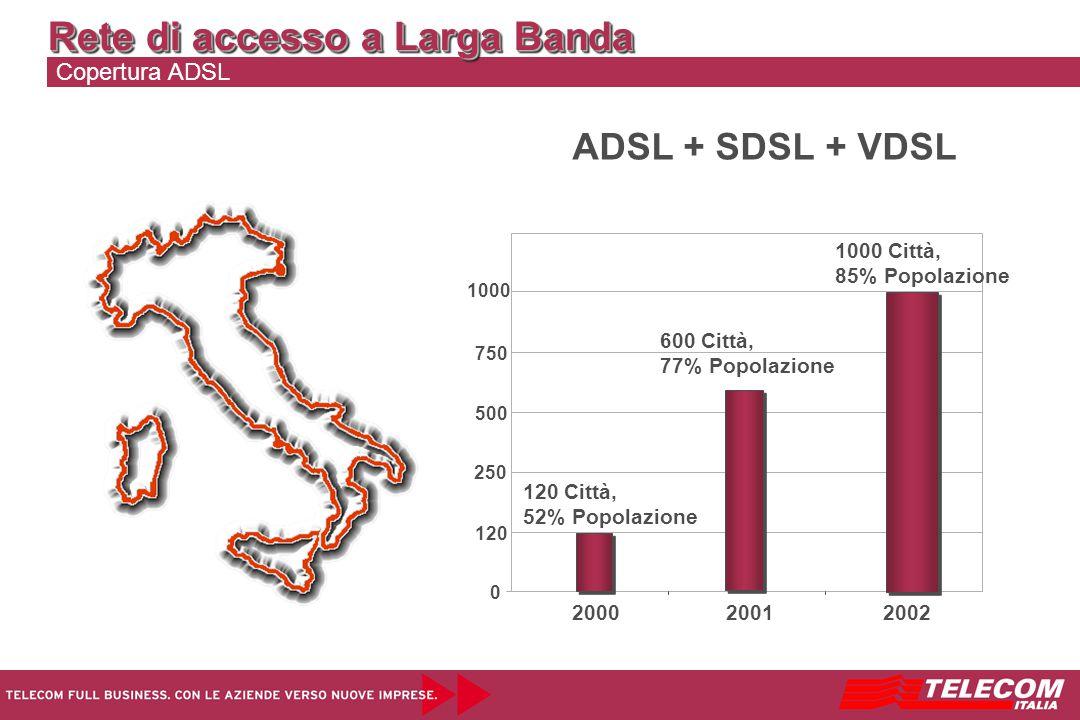 Rete di accesso a Larga Banda Copertura ADSL 0 ADSL + SDSL + VDSL 120 250 500 750 1000 2002 1000 Città, 85% Popolazione 2000 120 Città, 52% Popolazione 2001 600 Città, 77% Popolazione