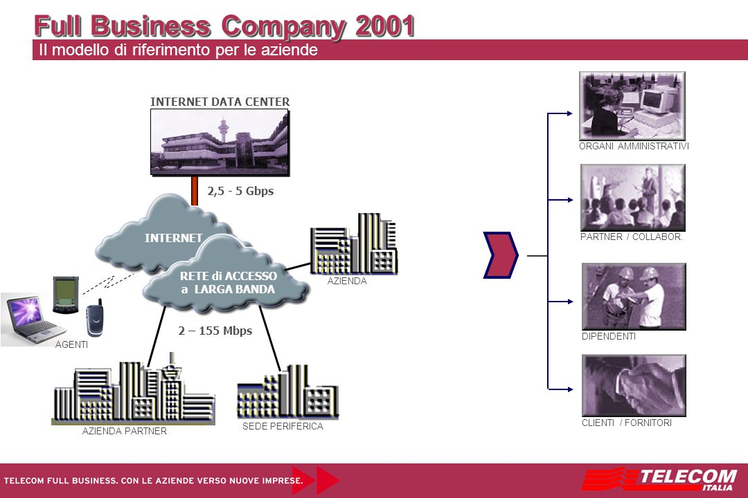 Il modello di riferimento per le aziende ORGANI AMMINISTRATIVI PARTNER / COLLABOR. DIPENDENTI CLIENTI / FORNITORI Full Business Company 2001 AZIENDA S