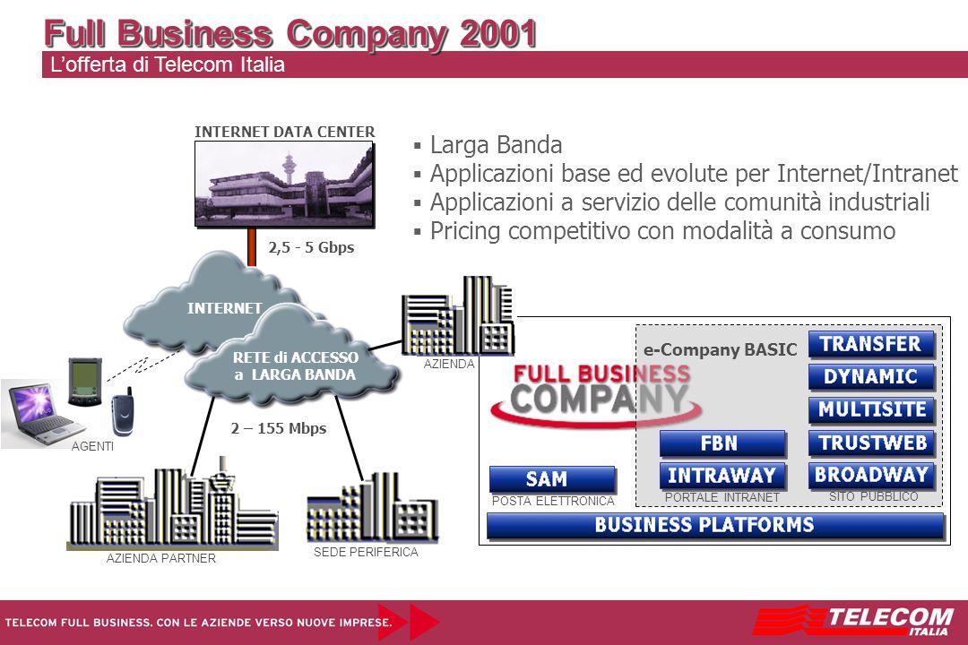 2,5 - 5 Gbps INTERNET DATA CENTER L'offerta di Telecom Italia Full Business Company 2001   Larga Banda   Applicazioni base ed evolute per Internet