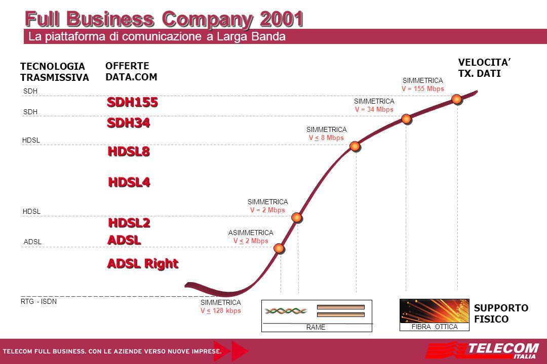 Full Business Company 2001 La piattaforma di comunicazione a Larga Banda VELOCITA' TX. DATI SUPPORTO FISICO RAME FIBRA OTTICA HDSL ADSL HDSL SDH SIMME