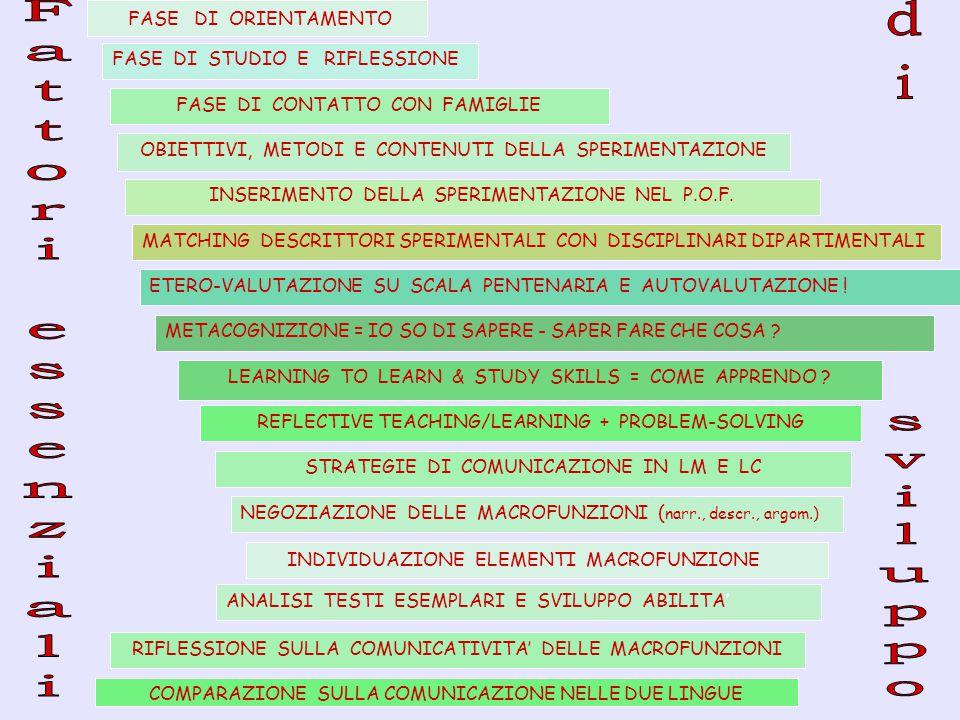 FASE DI ORIENTAMENTO FASE DI CONTATTO CON FAMIGLIE OBIETTIVI, METODI E CONTENUTI DELLA SPERIMENTAZIONE INSERIMENTO DELLA SPERIMENTAZIONE NEL P.O.F.