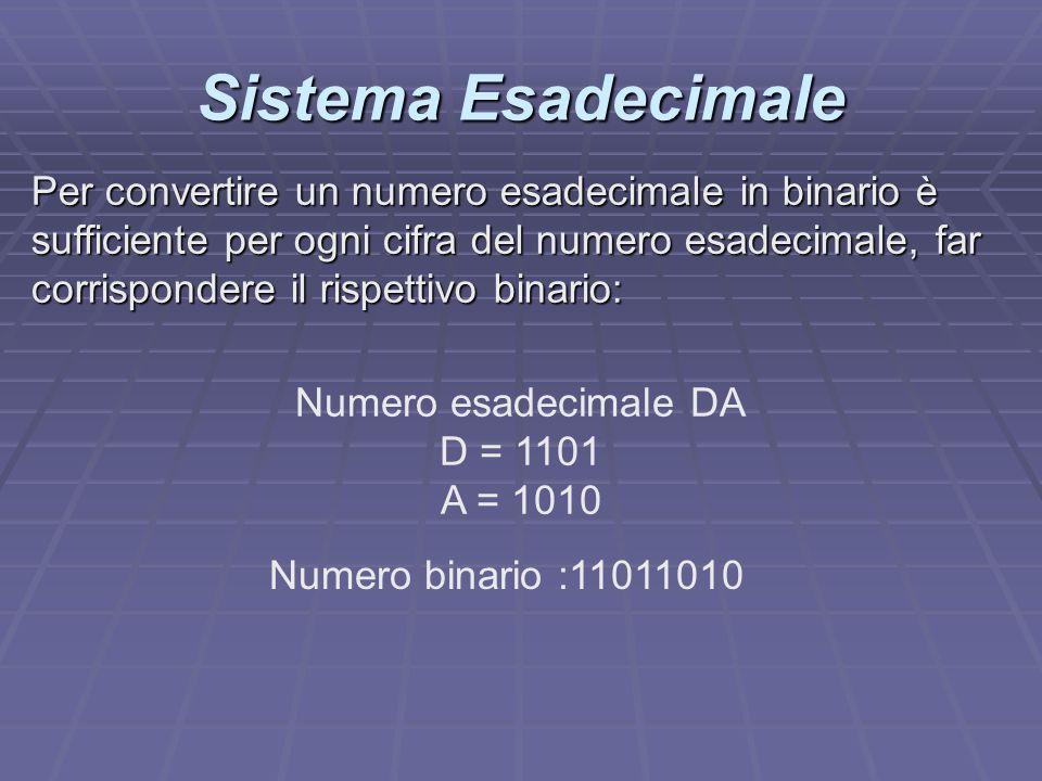 Sistema Esadecimale Numero esadecimale DA D = 1101 A = 1010 Numero binario :11011010 Per convertire un numero esadecimale in binario è sufficiente per