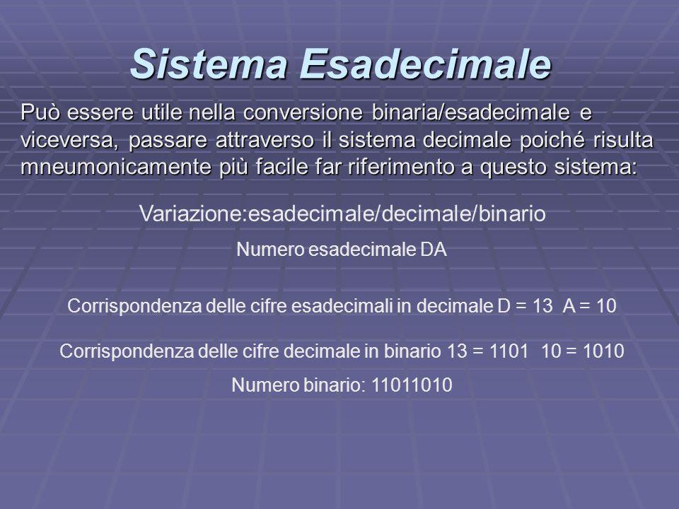 Sistema Esadecimale Variazione:esadecimale/decimale/binario Numero esadecimale DA Corrispondenza delle cifre esadecimali in decimale D = 13 A = 10 Cor