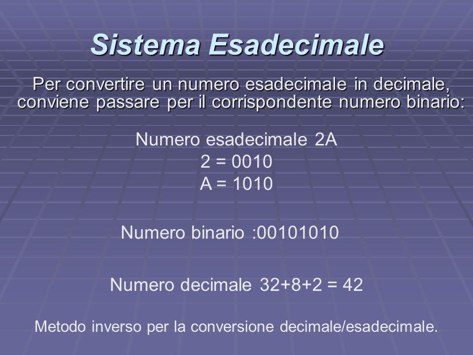 Sistema Esadecimale Numero esadecimale 2A 2 = 0010 A = 1010 Numero binario :00101010 Numero decimale 32+8+2 = 42 Per convertire un numero esadecimale