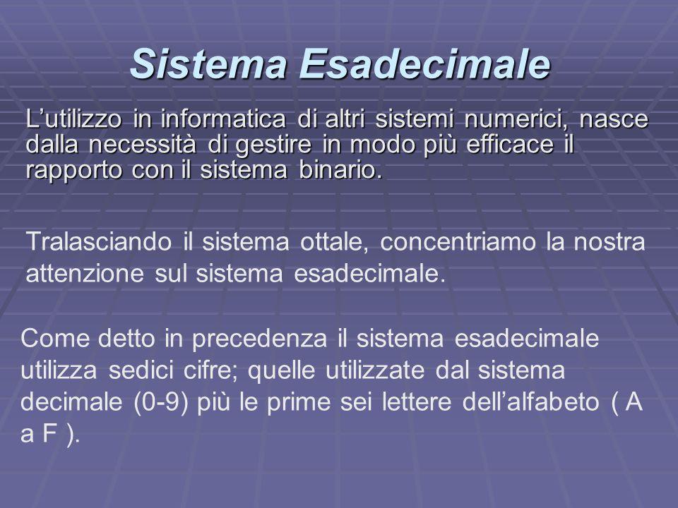 Sistema Esadecimale Tralasciando il sistema ottale, concentriamo la nostra attenzione sul sistema esadecimale. Come detto in precedenza il sistema esa