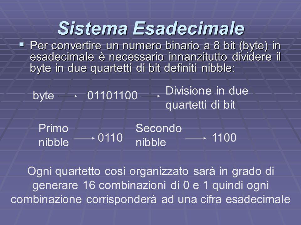 Sistema Esadecimale  Per convertire un numero binario a 8 bit (byte) in esadecimale è necessario innanzitutto dividere il byte in due quartetti di bi
