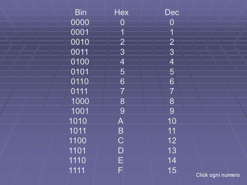 Bin HexDec 0000 00 000111 0010 22 0011 33 0100 44 0101 55 0110 66 0111 77 1000 88 1001 99 1010 A10 1011 B11 1100C12 1101D13 1110E14 1111F15 Click ogni