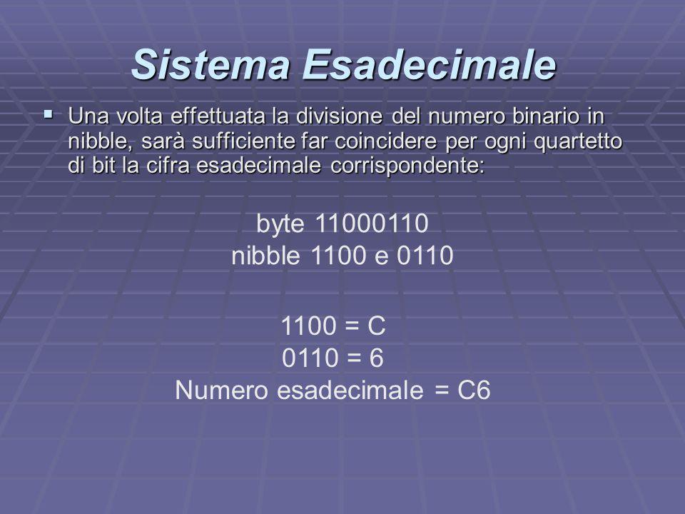 Sistema Esadecimale  Una volta effettuata la divisione del numero binario in nibble, sarà sufficiente far coincidere per ogni quartetto di bit la cif