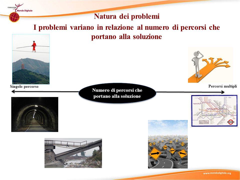 Natura dei problemi I problemi variano in relazione al numero di percorsi che portano alla soluzione Singolo percorso Percorsi multipli Numero di percorsi che portano alla soluzione