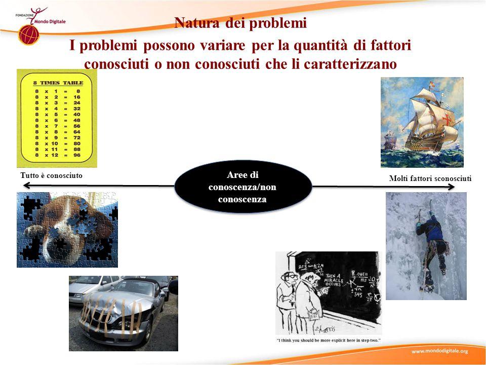 Natura dei problemi I problemi possono variare per la quantità di fattori conosciuti o non conosciuti che li caratterizzano Tutto è conosciuto Molti fattori sconosciuti Aree di conoscenza/non conoscenza