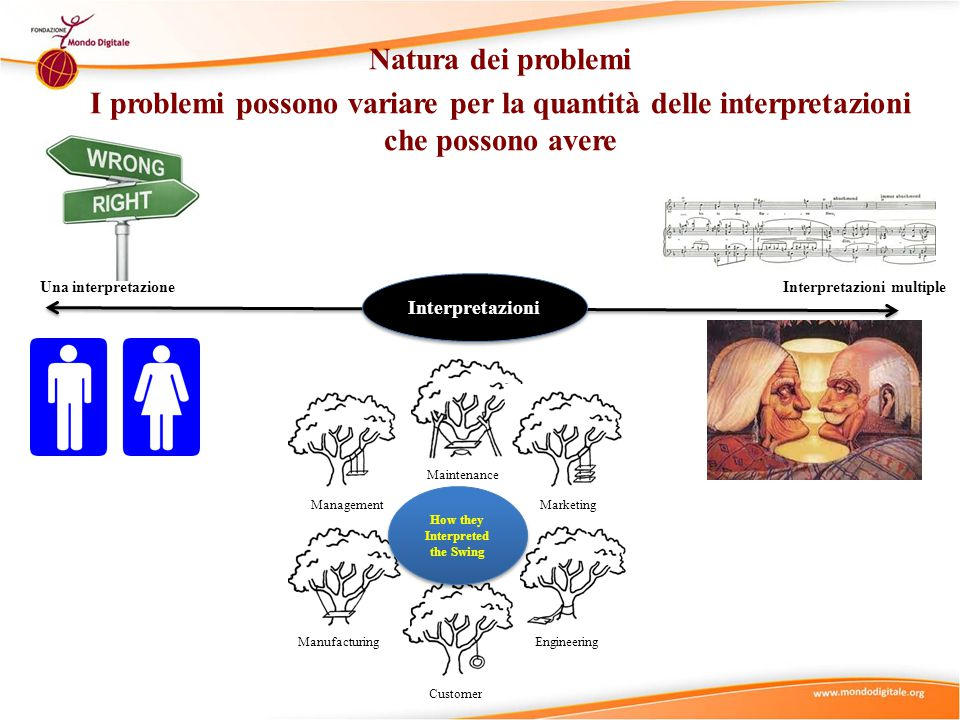 Natura dei problemi I problemi possono variare per la quantità delle interpretazioni che possono avere Una interpretazioneInterpretazioni multiple Interpretazioni EngineeringCustomerManufacturingMaintenanceMarketingManagement How they Interpreted the Swing