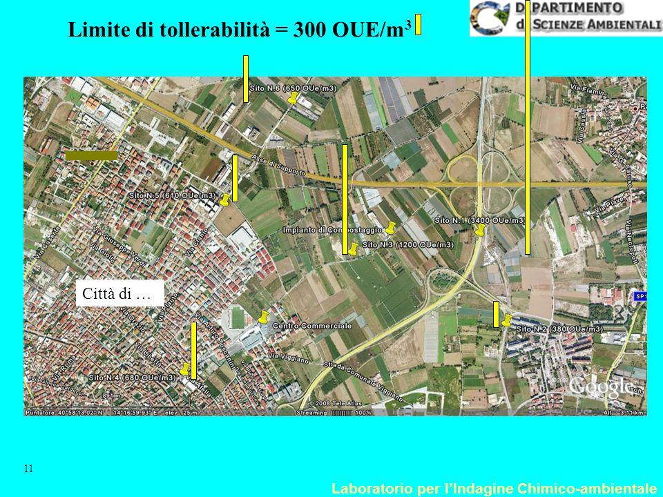 Laboratorio per l'Indagine Chimico-ambientale 11 Limite di tollerabilità = 300 OUE/m 3 Città di …