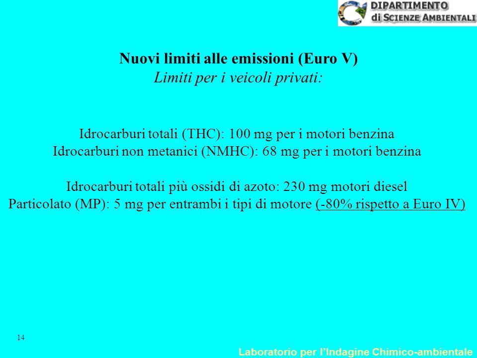 Laboratorio per l'Indagine Chimico-ambientale 14 Nuovi limiti alle emissioni (Euro V) Limiti per i veicoli privati: Idrocarburi totali (THC): 100 mg p