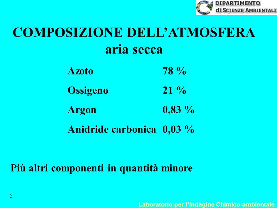 Laboratorio per l'Indagine Chimico-ambientale 2 COMPOSIZIONE DELL'ATMOSFERA aria secca Azoto78 % Ossigeno21 % Argon0,83 % Anidride carbonica0,03 % Più