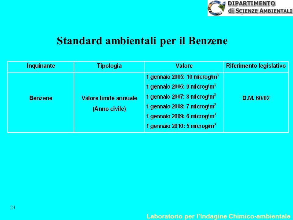 Laboratorio per l'Indagine Chimico-ambientale 23 Standard ambientali per il Benzene