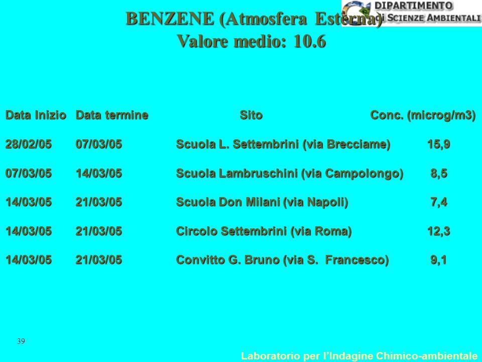 Laboratorio per l'Indagine Chimico-ambientale 39 BENZENE (Atmosfera Esterna) Valore medio: 10.6 Data InizioData termine Sito Conc. (microg/m3) 28/02/0
