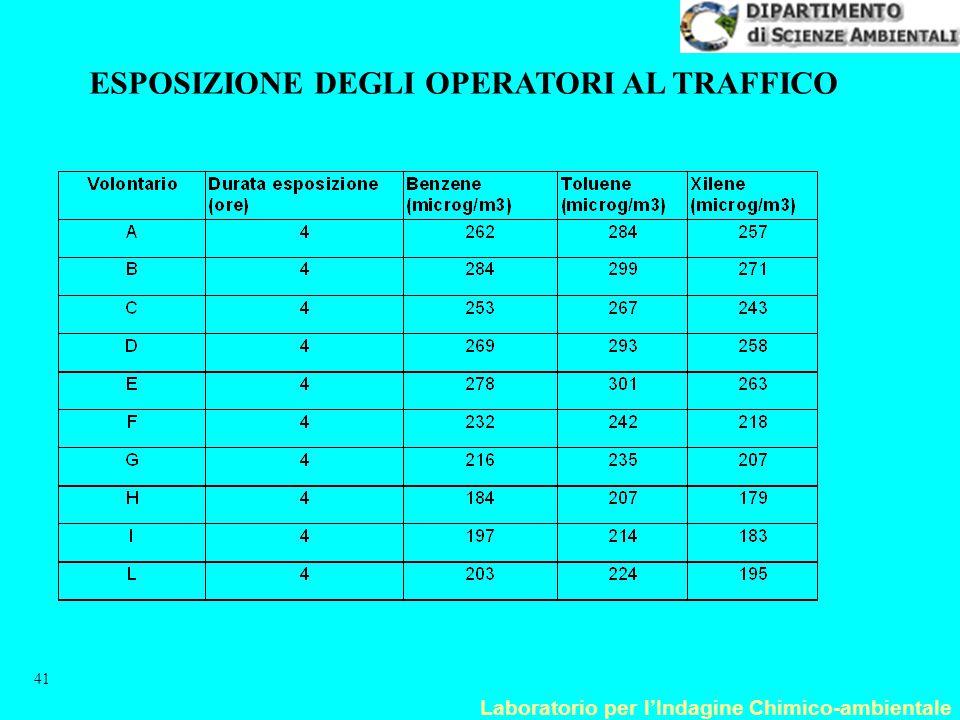 Laboratorio per l'Indagine Chimico-ambientale 41 ESPOSIZIONE DEGLI OPERATORI AL TRAFFICO
