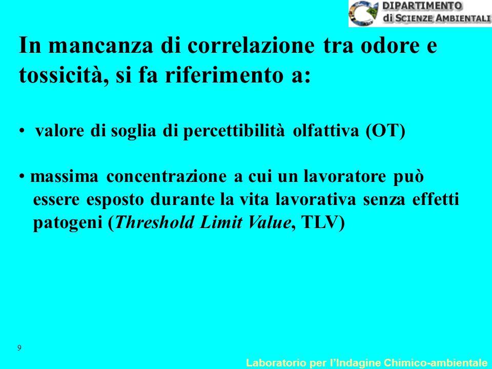 Laboratorio per l'Indagine Chimico-ambientale 10 Sensazione odorosa 100% OT (  g m -3 ) TLV (  g m -3 ) Idrogeno solforato uova marcia1,414000 Trimetil ammina Pesce avariato112269200