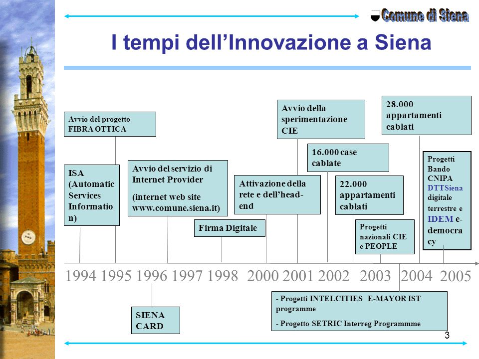 3 I tempi dell'Innovazione a Siena 199519961997199820002001 Avvio del progetto FIBRA OTTICA Avvio del servizio di Internet Provider (internet web site