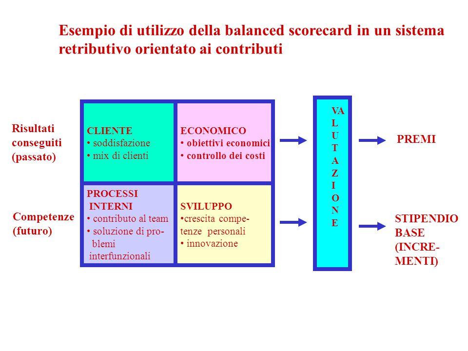 CLIENTE soddisfazione mix di clienti ECONOMICO obiettivi economici controllo dei costi PROCESSI INTERNI contributo al team soluzione di pro- blemi int