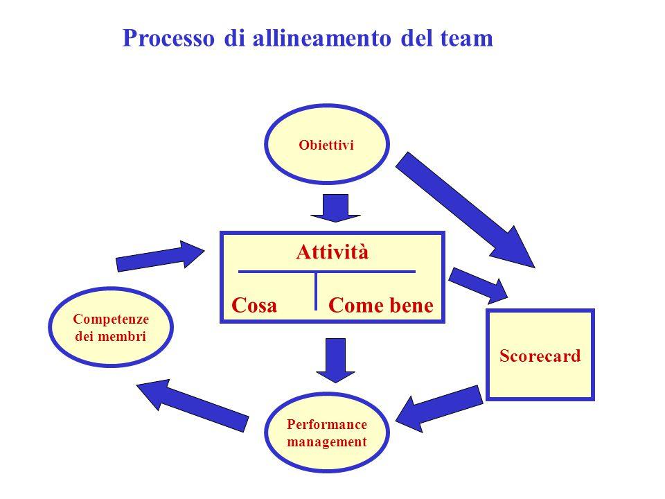 Scorecard Processo di allineamento del team Attività Cosa Come bene Performance management Competenze dei membri Obiettivi