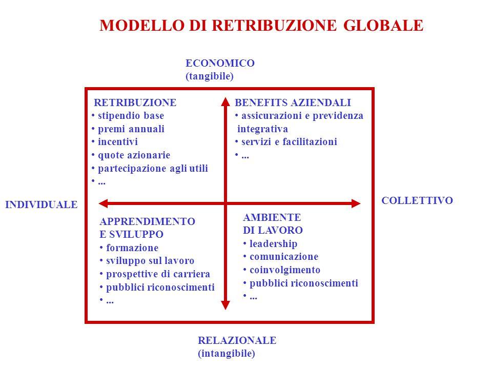 COLLETTIVO INDIVIDUALE ECONOMICO (tangibile) RELAZIONALE (intangibile) RETRIBUZIONE stipendio base premi annuali incentivi quote azionarie partecipazi