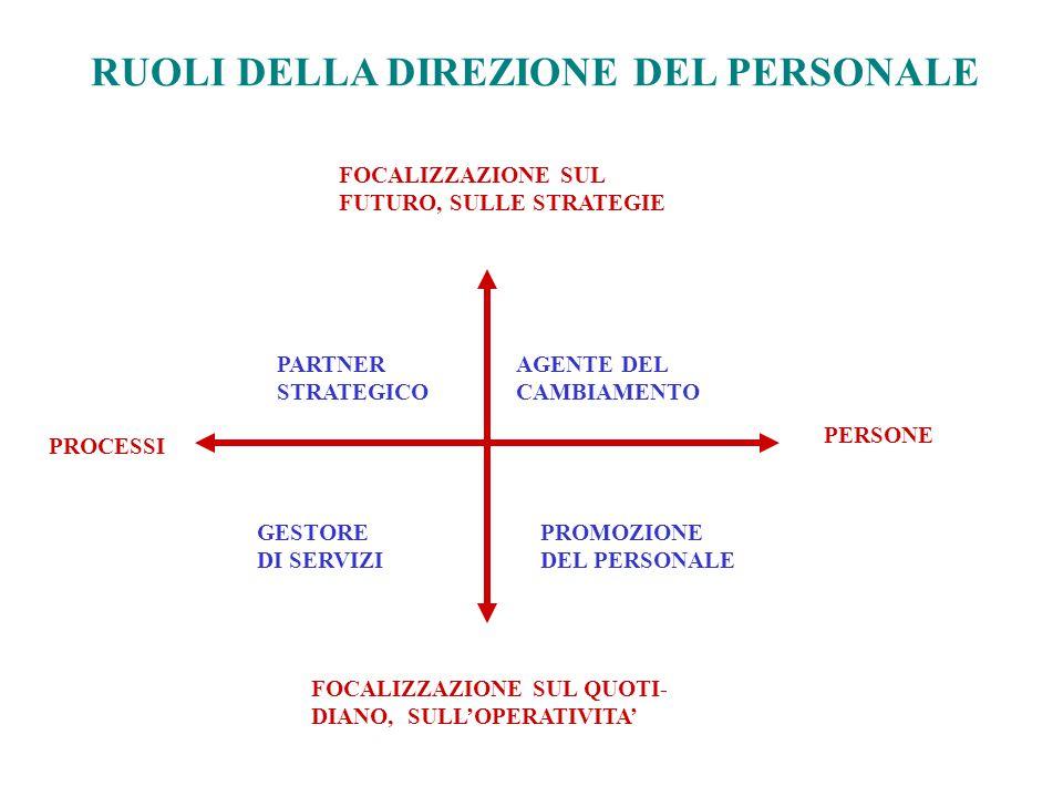 PERSONE PROCESSI FOCALIZZAZIONE SUL FUTURO, SULLE STRATEGIE FOCALIZZAZIONE SUL QUOTI- DIANO, SULL'OPERATIVITA' PARTNER STRATEGICO AGENTE DEL CAMBIAMEN