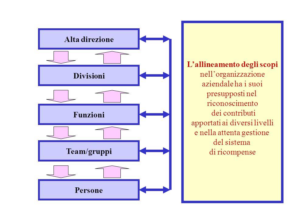 Alta direzione Persone Team/gruppi Funzioni Divisioni L'allineamento degli scopi nell'organizzazione aziendale ha i suoi presupposti nel riconosciment