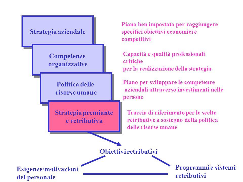 Strategia aziendale Competenze organizzative Competenze organizzative Politica delle risorse umane Politica delle risorse umane Strategia premiante e