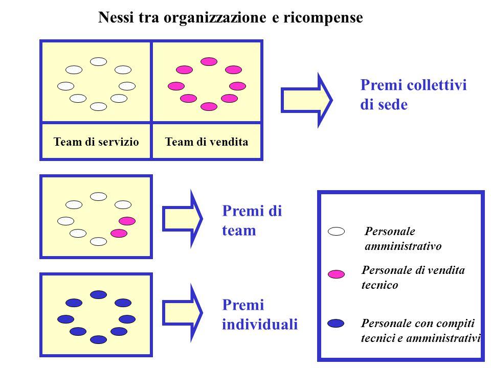 Team di servizioTeam di vendita Personale amministrativo Personale di vendita tecnico Personale con compiti tecnici e amministrativi Premi collettivi