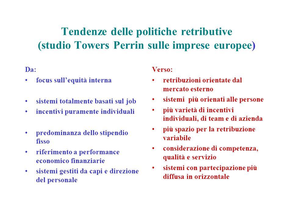 Tendenze delle politiche retributive (studio Towers Perrin sulle imprese europee) Da: focus sull'equità interna sistemi totalmente basati sul job ince