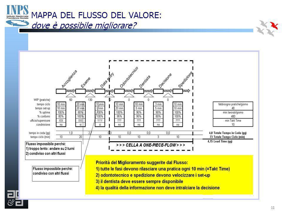 11 MAPPA DEL FLUSSO DEL VALORE: dove è possibile migliorare?