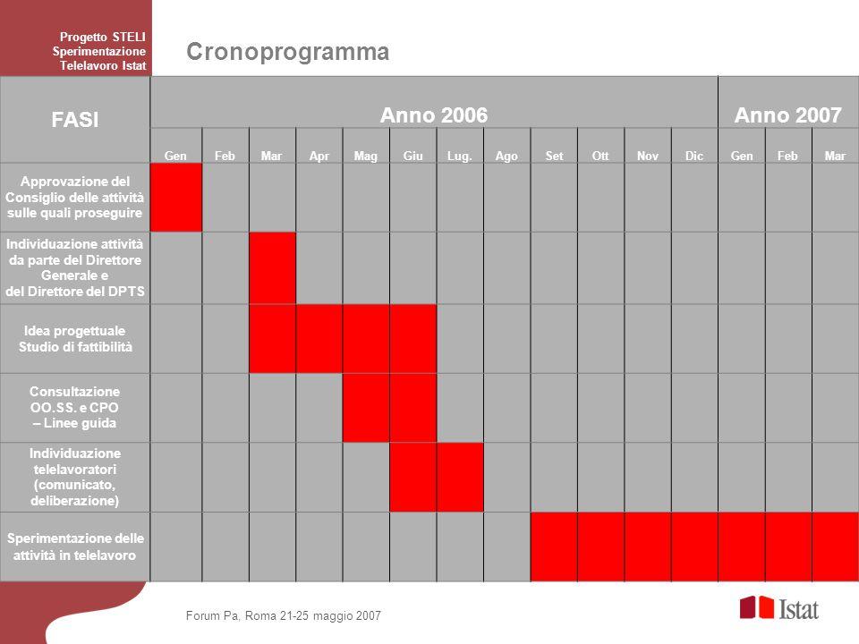 Cronoprogramma Progetto STELI Sperimentazione Telelavoro Istat FASI Anno 2006Anno 2007 GenFebMarAprMagGiuLug.AgoSetOttNovDicGenFebMar Approvazione del