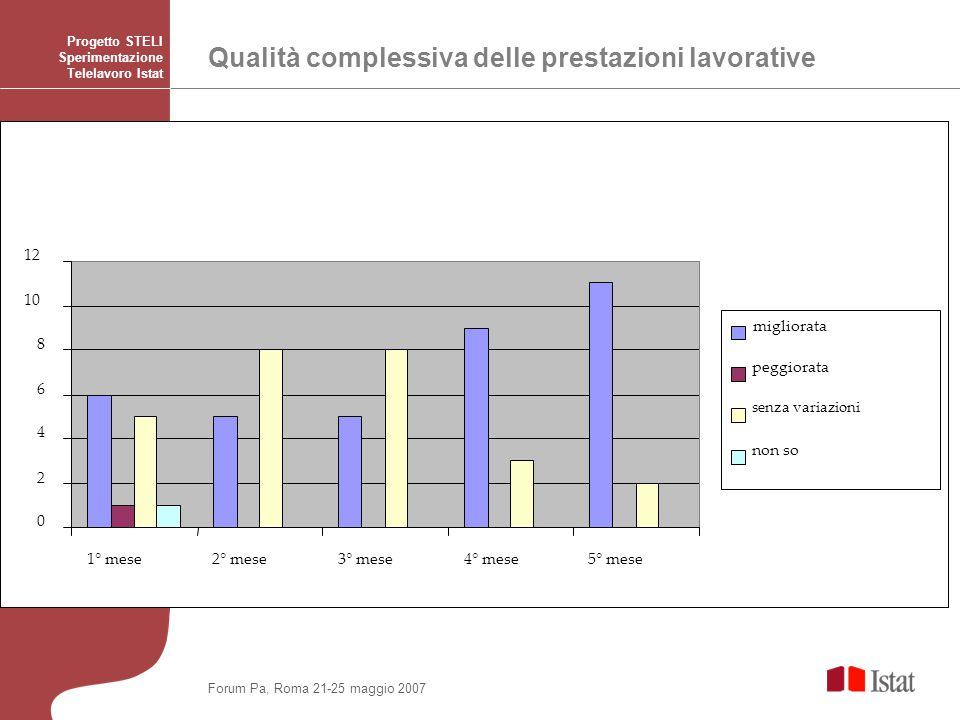Qualità complessiva delle prestazioni lavorative Progetto STELI Sperimentazione Telelavoro Istat 0 2 4 6 8 10 12 1° mese2° mese3° mese4° mese5° mese m