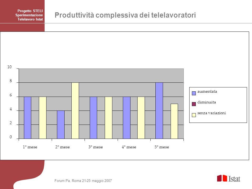 Produttività complessiva dei telelavoratori Progetto STELI Sperimentazione Telelavoro Istat 0 2 4 6 8 10 1° mese2° mese3° mese4° mese5° mese aumentata