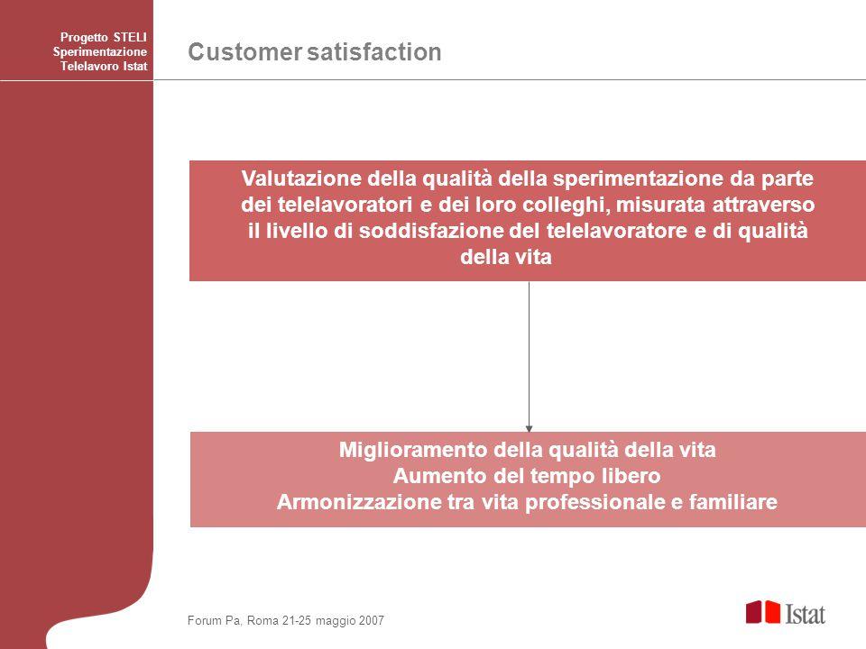 Miglioramento della qualità della vita Aumento del tempo libero Armonizzazione tra vita professionale e familiare Customer satisfaction Progetto STELI