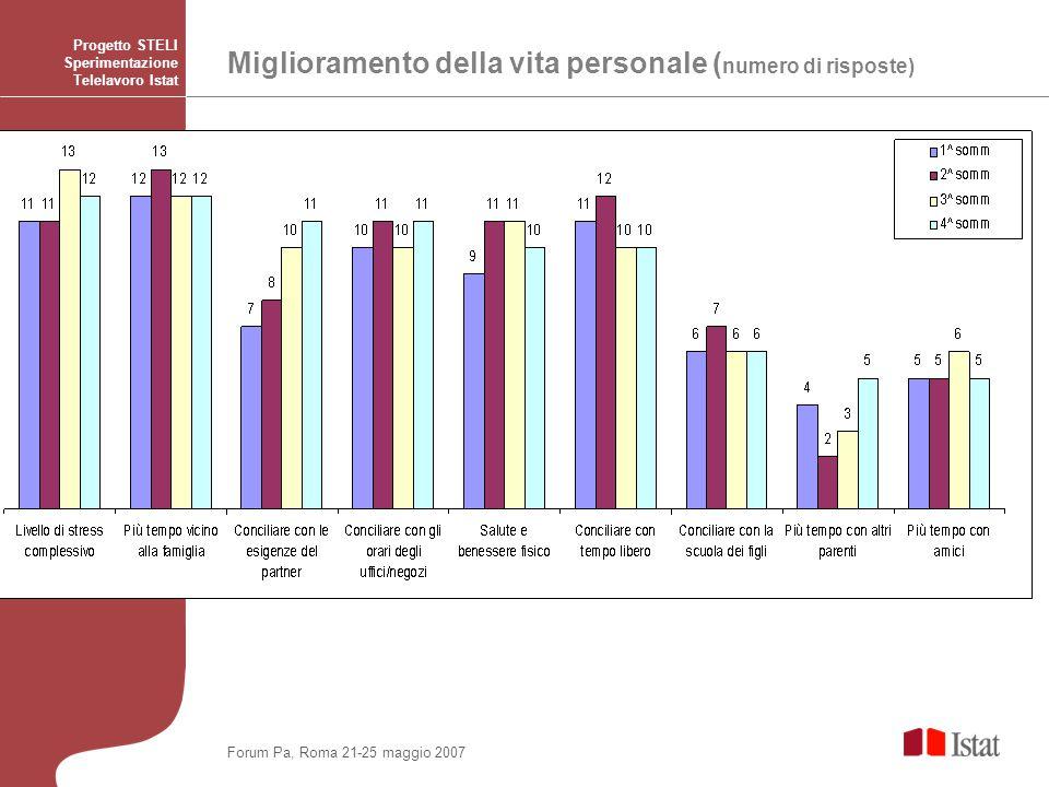 Miglioramento della vita personale ( numero di risposte) Progetto STELI Sperimentazione Telelavoro Istat Forum Pa, Roma 21-25 maggio 2007
