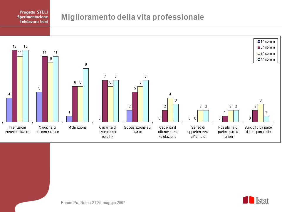 Miglioramento della vita professionale Progetto STELI Sperimentazione Telelavoro Istat Forum Pa, Roma 21-25 maggio 2007