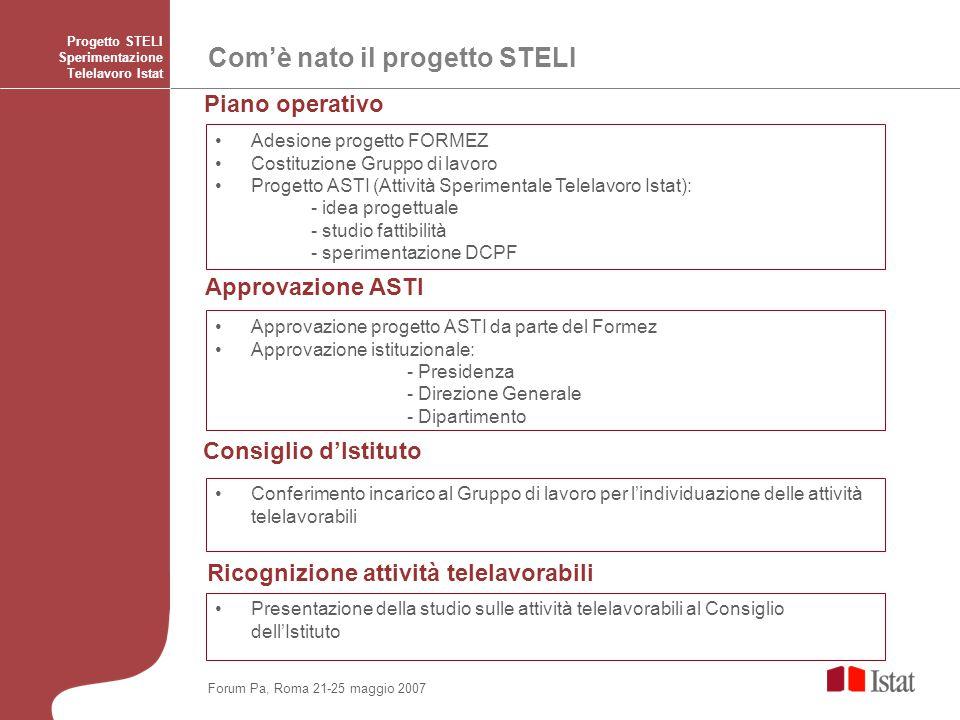 Produttività complessiva dei telelavoratori Progetto STELI Sperimentazione Telelavoro Istat 0 2 4 6 8 10 1° mese2° mese3° mese4° mese5° mese aumentata diminuita senza variazioni Forum Pa, Roma 21-25 maggio 2007