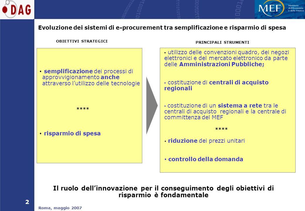 2 Roma, maggio 2007 semplificazione dei processi di approvvigionamento anche attraverso l'utilizzo delle tecnologie OBIETTIVI STRATEGICI PRINCIPALI STRUMENTI utilizzo delle convenzioni quadro, dei negozi elettronici e del mercato elettronico da parte delle Amministrazioni Pubbliche; costituzione di centrali di acquisto regionali costituzione di un sistema a rete tra le centrali di acquisto regionali e la centrale di committenza del MEF Evoluzione dei sistemi di e-procurement tra semplificazione e risparmio di spesa risparmio di spesa riduzione dei prezzi unitari controllo della domanda **** Il ruolo dell'innovazione per il conseguimento degli obiettivi di risparmio è fondamentale