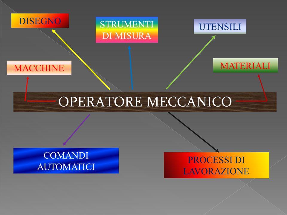 OPERATORE MECCANICO DISEGNO UTENSILI STRUMENTI DI MISURA MATERIALI MACCHINE COMANDI AUTOMATICI PROCESSI DI LAVORAZIONE