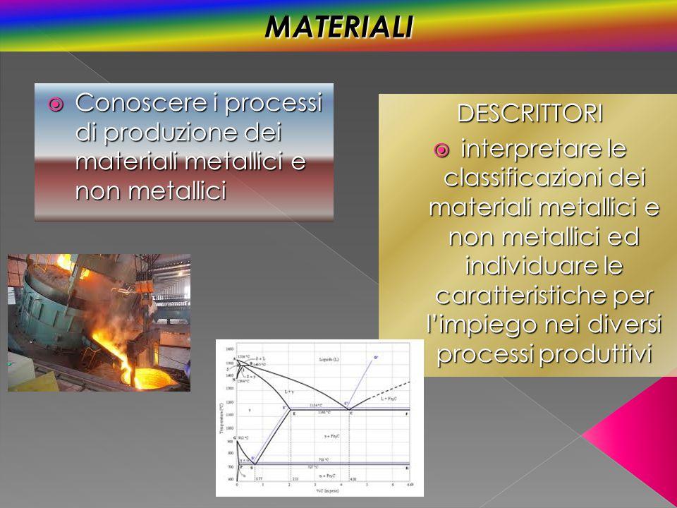  Conoscere i processi di produzione dei materiali metallici e non metallici DESCRITTORI  interpretare le classificazioni dei materiali metallici e n