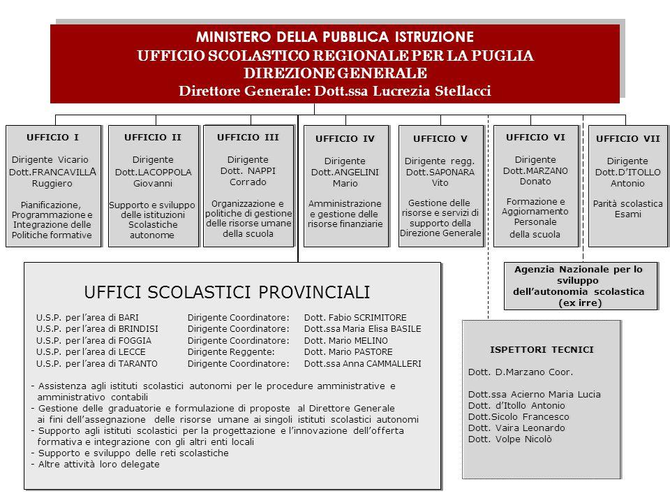 MINISTERO DELLA PUBBLICA ISTRUZIONE UFFICIO SCOLASTICO REGIONALE PER LA PUGLIA DIREZIONE GENERALE Direttore Generale: Dott.ssa Lucrezia Stellacci UFFI