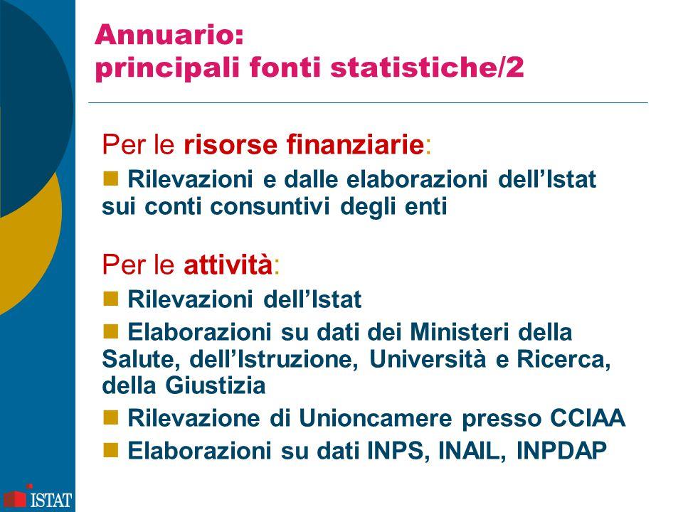 Annuario: principali fonti statistiche/2 Per le risorse finanziarie: Rilevazioni e dalle elaborazioni dell'Istat sui conti consuntivi degli enti Per l
