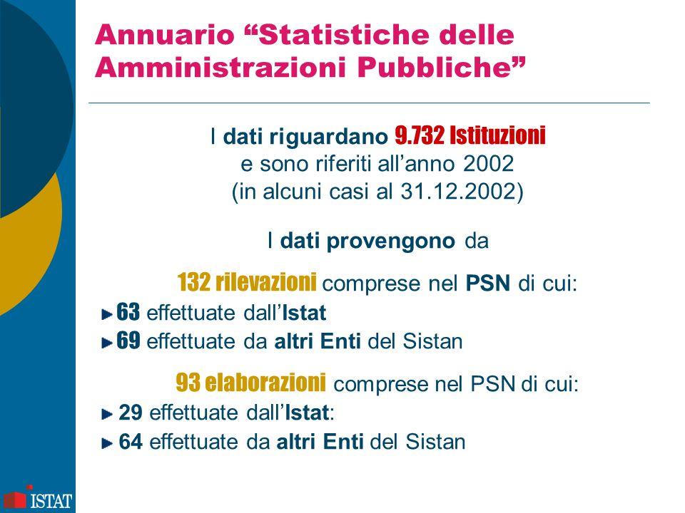 Annuario Statistiche delle Amministrazioni Pubbliche I dati riguardano 9.732 Istituzioni e sono riferiti all'anno 2002 (in alcuni casi al 31.12.2002) I dati provengono da 132 rilevazioni comprese nel PSN di cui: 63 effettuate dall'Istat 69 effettuate da altri Enti del Sistan 93 elaborazioni comprese nel PSN di cui: 29 effettuate dall'Istat: 64 effettuate da altri Enti del Sistan