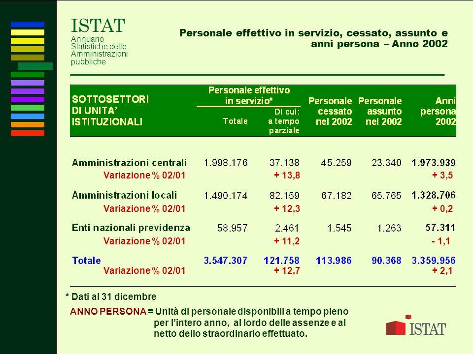 ISTAT Annuario Statistiche delle Amministrazioni pubbliche Personale effettivo in servizio, cessato, assunto e anni persona – Anno 2002 ANNO PERSONA =
