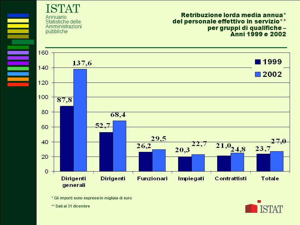 ISTAT Annuario Statistiche delle Amministrazioni pubbliche Retribuzione lorda media annua* del personale effettivo in servizio** per gruppi di qualifi